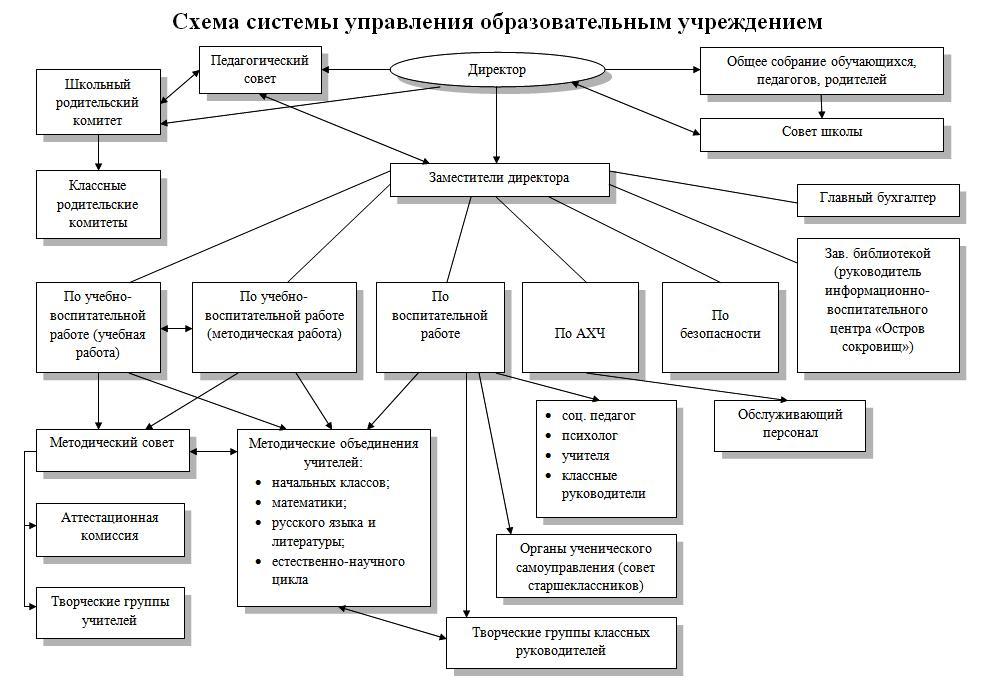 Структура образовательного учреждения.